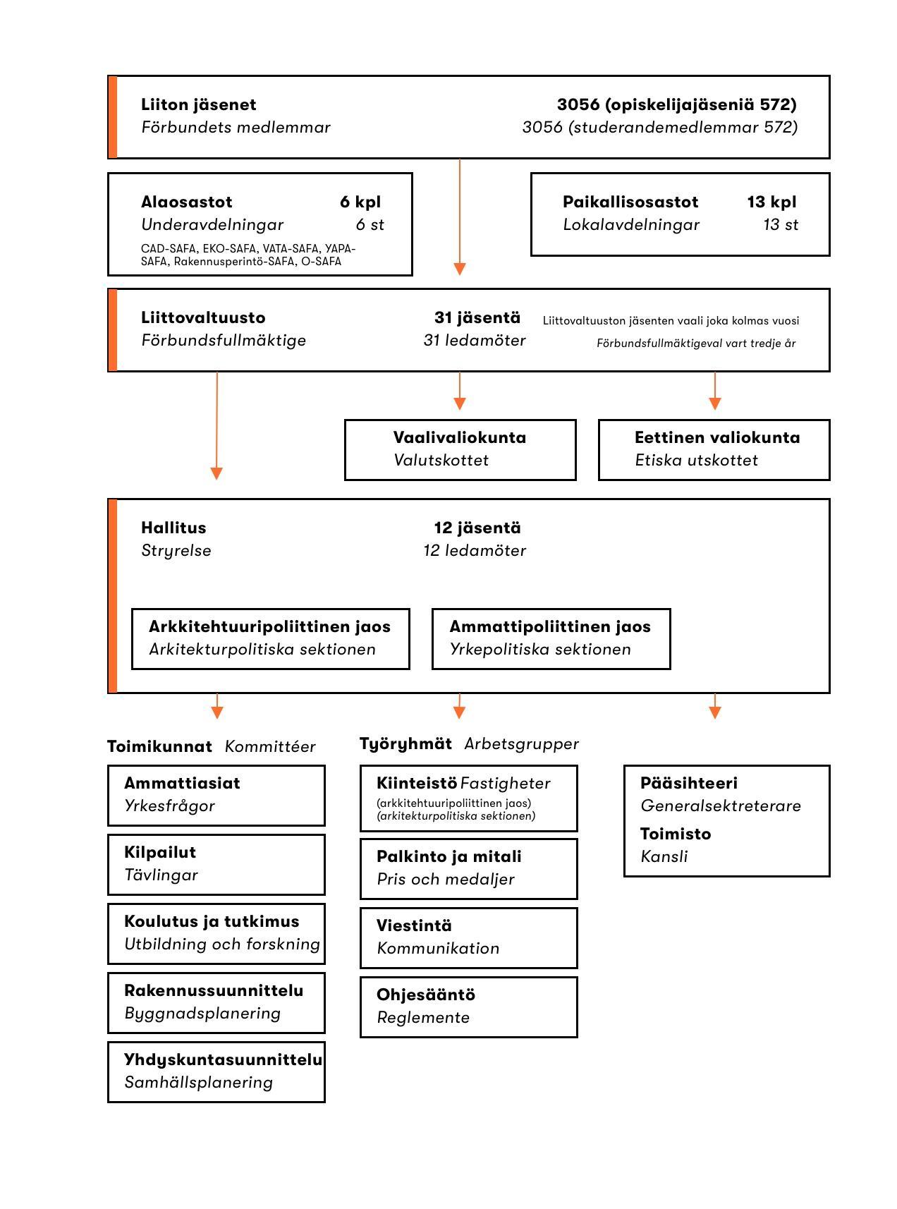 SAFA:n organisaatiokaavio