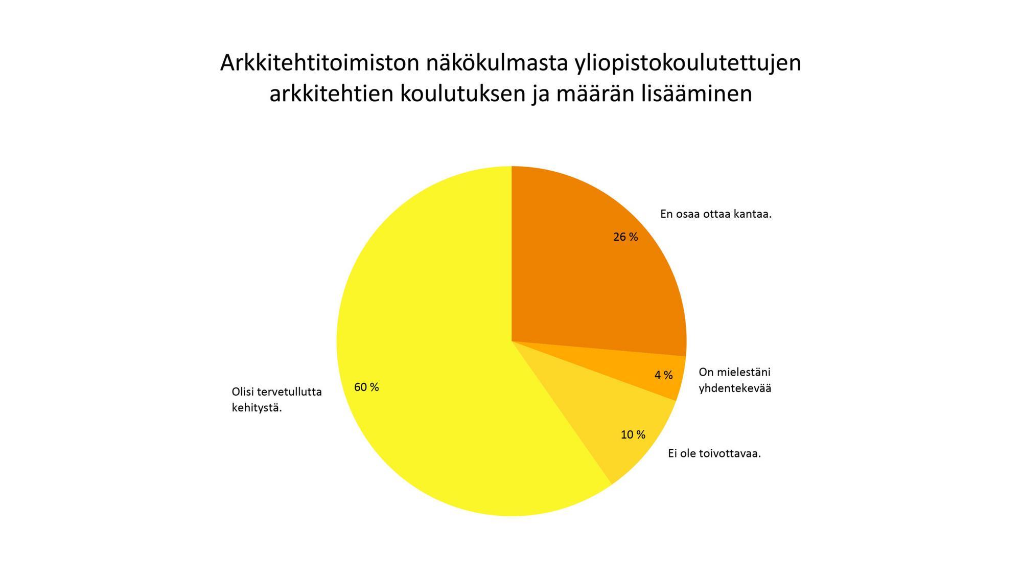 Infograafi aiheesta Arkkitehtitoimistojen näkökulmasta yliopistokoulutettujen arkkitehtien koullutuksen ja määrän lisääminen.